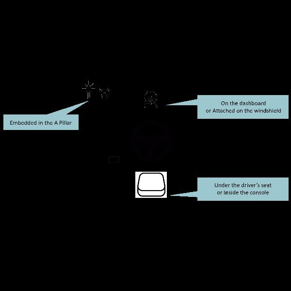 駕駛監控系統架構 | 專業Tier1、Tier2車用電子供應商 | 宇碩電子 | 通過IATF16949認證